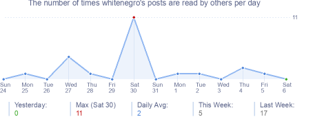 How many times whitenegro's posts are read daily