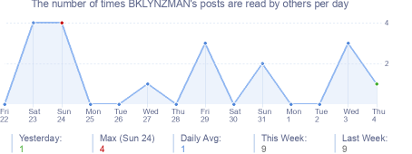 How many times BKLYNZMAN's posts are read daily