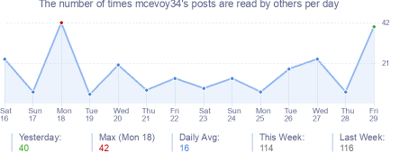 How many times mcevoy34's posts are read daily