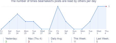 How many times bearnaked's posts are read daily