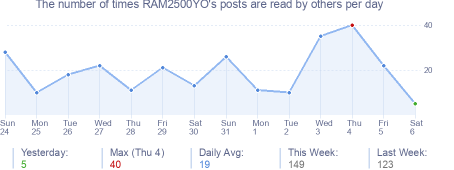 How many times RAM2500YO's posts are read daily
