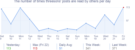How many times threesons's posts are read daily