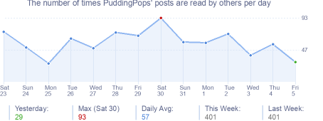 How many times PuddingPops's posts are read daily