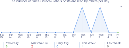 How many times CaracalSidhe's posts are read daily