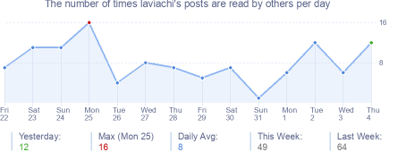 How many times laviachi's posts are read daily