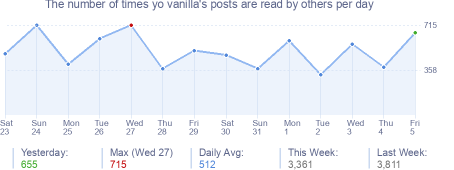 How many times yo vanilla's posts are read daily