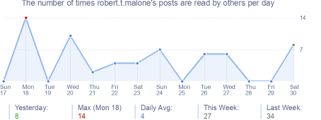 How many times robert.t.malone's posts are read daily
