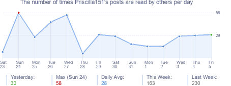 How many times Priscilla151's posts are read daily