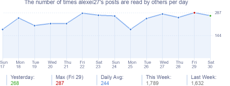 How many times alexei27's posts are read daily