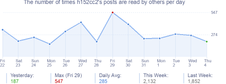 How many times h152cc2's posts are read daily