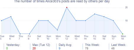 How many times Alice303's posts are read daily