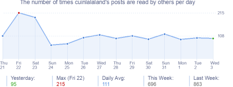 How many times cuinlalaland's posts are read daily