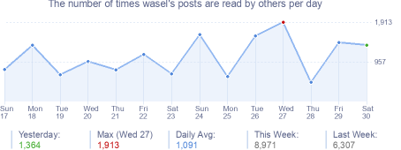 How many times wasel's posts are read daily