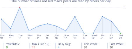 How many times red red rose's posts are read daily
