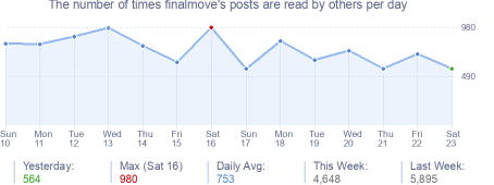 How many times finalmove's posts are read daily
