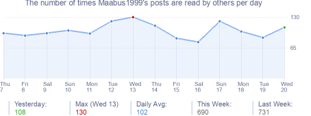 How many times Maabus1999's posts are read daily