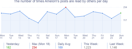 How many times Amelorn's posts are read daily