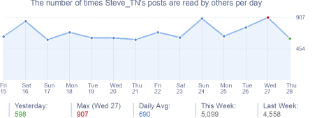 How many times Steve_TN's posts are read daily