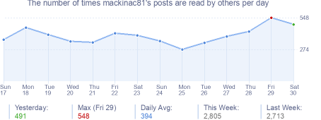 How many times mackinac81's posts are read daily