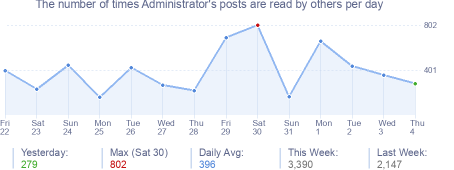 How many times Administrator's posts are read daily