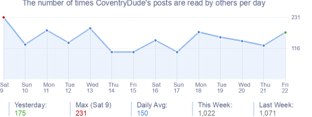 How many times CoventryDude's posts are read daily