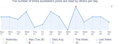 How many times aurabella's posts are read daily