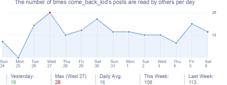 How many times come_back_kid's posts are read daily
