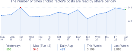 How many times cricket_factor's posts are read daily