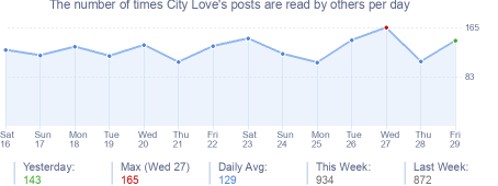 How many times City Love's posts are read daily