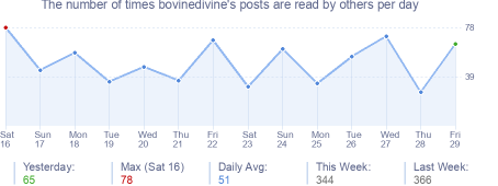 How many times bovinedivine's posts are read daily