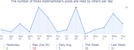 How many times AdelinaRotar's posts are read daily