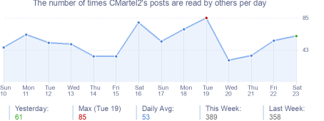 How many times CMartel2's posts are read daily