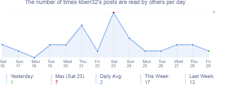 How many times kberr32's posts are read daily