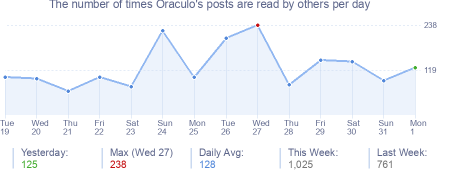 How many times Oraculo's posts are read daily