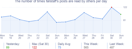 How many times fallstaff's posts are read daily