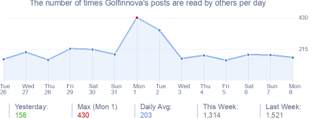 How many times Golfinnova's posts are read daily