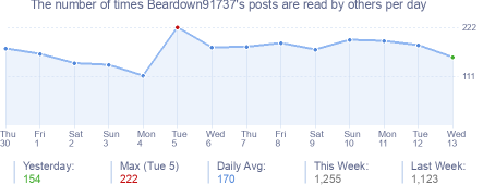 How many times Beardown91737's posts are read daily