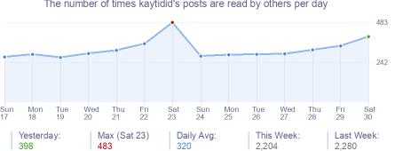 How many times kaytidid's posts are read daily