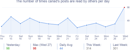 How many times cariad's posts are read daily