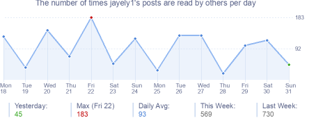 How many times jayely1's posts are read daily