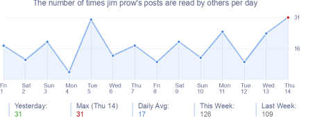 How many times jim prow's posts are read daily