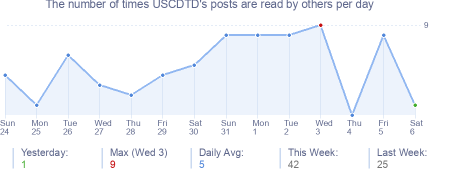 How many times USCDTD's posts are read daily