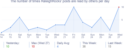 How many times RaleighRocks's posts are read daily