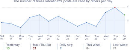 How many times labratinaz's posts are read daily