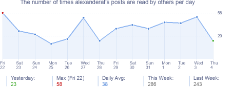 How many times alexanderaf's posts are read daily