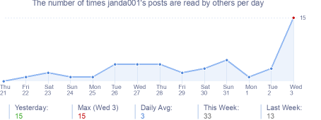 How many times janda001's posts are read daily