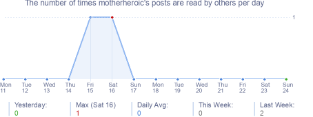 How many times motherheroic's posts are read daily