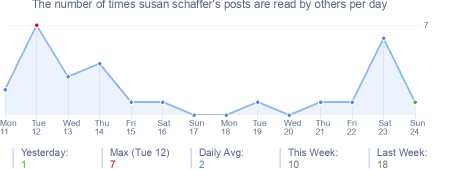 How many times susan schaffer's posts are read daily