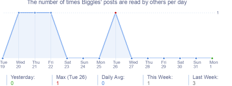 How many times Biggles's posts are read daily