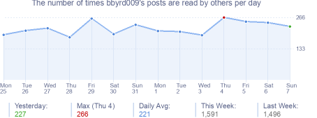 How many times bbyrd009's posts are read daily